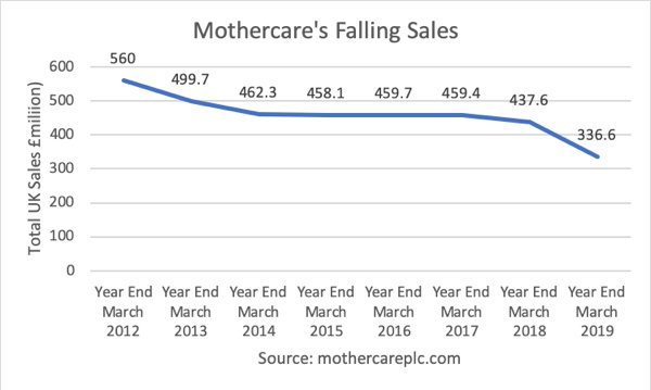 Mothercare's Falling Profits
